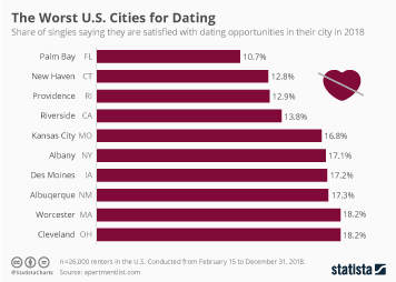 Infographic - Worst US Cities for Dating