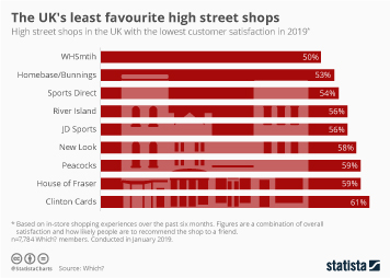 The UK's least favourite high street shops