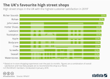 Infographic: The UK's favourite high street shops    Statista