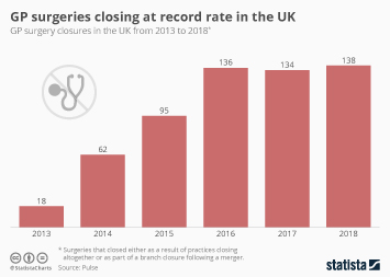 Infographic: GP surgeries closing at record rate in the UK | Statista