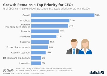 Infographic - Top strategic priorities for businesses in 2019 and 2020
