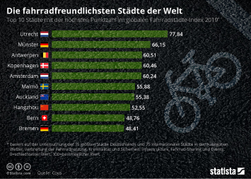 Infografik - Die fahrradfreundlichsten Städte der Welt