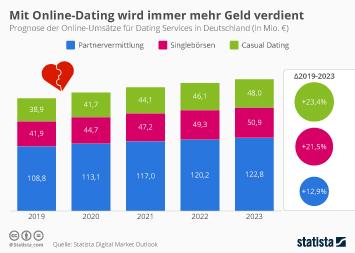 Infografik: Mit Online-Dating wird immer mehr Geld verdient | Statista