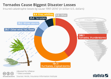Infographic: Tornados and Hurricanes Cause Biggest Disaster Losses in the U.S. | Statista