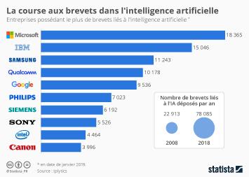 Infographie - entreprises avec le plus de brevets lies a intelligence artificielle