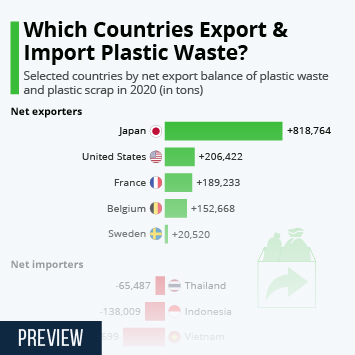 Infographic: Which Countries Export & Import Plastic Waste? | Statista