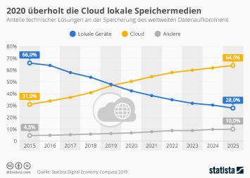 Infografik - Cloud vs lokaler Speicher