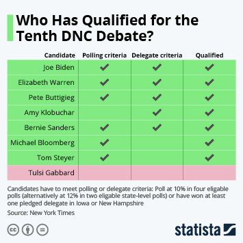 Infographic - Who Has Qualified for the Seventh DNC Debate?