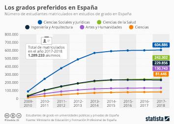 Infografía - Estudiantes matriculados en estudios grado en España
