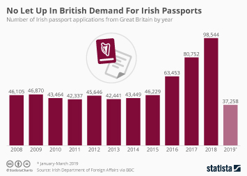 Infographic - Irish passport applications from Great Britain by year