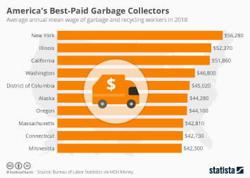 America's Best-Paid Garbage Collectors