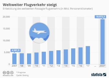 Infografik: Weltweiter Flugverkehr steigt | Statista