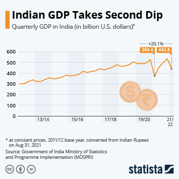 Infographic: India Records Second Quarter of GDP Losses | Statista