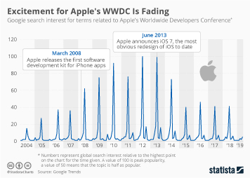 Infographic - Search interest for Apple's WWDC