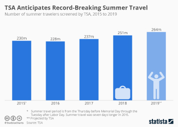 Infographic - tsa summer travel security