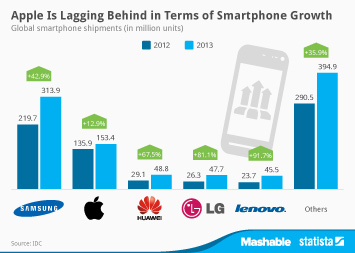 Infographic: Apple Is Lagging Behind in Terms of Smartphone Growth | Statista