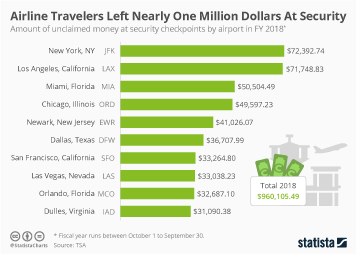 Infographic - money left by airline travelers