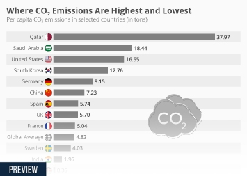 Infographic - Per-capita CO2 emissions selected countries