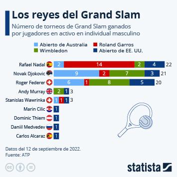 Rafa Nadal, a un Grand Slam de alcanzar a Federer