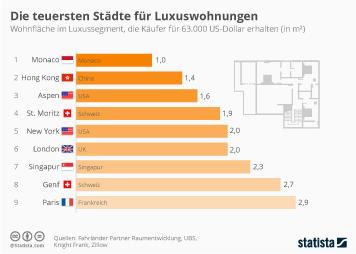 Infografik - Ranking der teuersten Städte für Luxusimmobilien