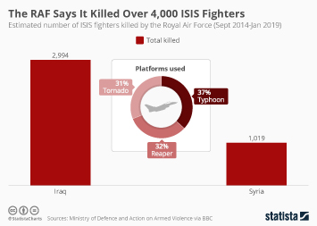 Infographic - number of ISIS fighters killed by the Royal Air Force