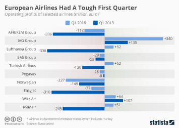 Infographic: European Airlines Had A Tough First Quarter  | Statista
