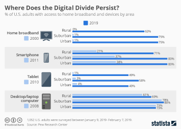 Link to Where Does the Digital Divide Persist? Infographic