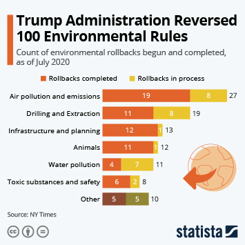 Infographic - environmental regulations trump administration