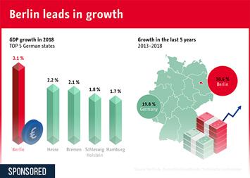 Berlin leads in growth