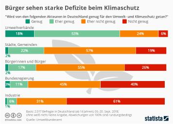 Infografik: Bürger sehen starke Defizite beim Klimaschutz | Statista