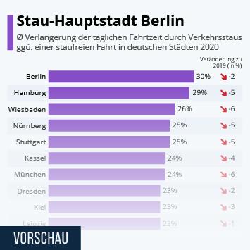 Link zu Neue Stau-Hauptstadt Berlin Infografik
