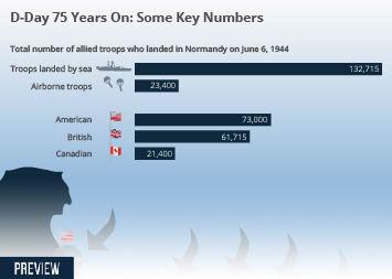 Infographic -  key numbers behind the Normandy invasion