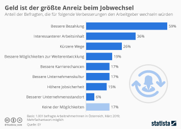 Infografik - Anreiz für Arbeitgeberwechsel