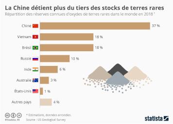 Infographie - repartition des reserves mondiales de terres rares par pays