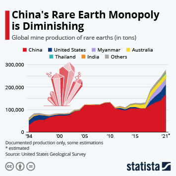 Infographic: China's Rare Earth Monopoly is Diminishing | Statista