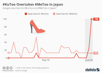 Infographic - Google searches for #MeToo and #KuToo in Japan
