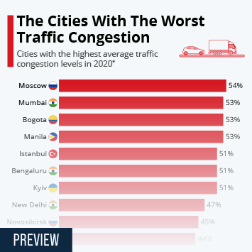 Infographic - percentage of extra travel time due to congestion