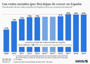 Infografía - Penetración de las redes sociales en España