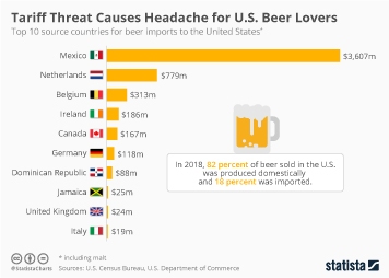 Infographic - Beer imports to the U.S. by country