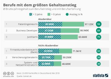 Infografik - Berufe mit dem größten Gehaltsanstieg