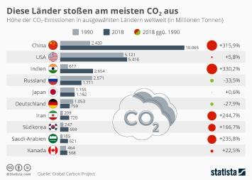 Infografik - Diese Länder stoßen am meisten CO₂ aus