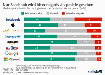 Infografik - Markensympathie deutscher Konsumenten für Techriesen