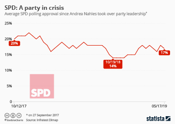 Infographic - SPD polling approval