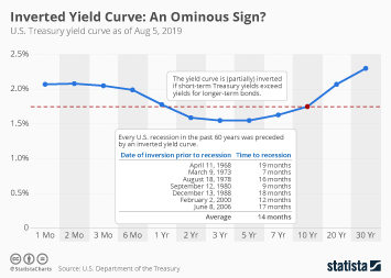 Inverted Yield Curve: An Ominous Sign?