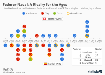 Infographic - Head-to-head record Nadal Federer