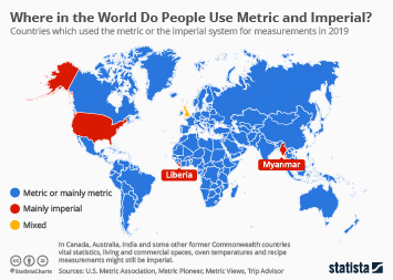 Chart Only Three Countries In The World Officially Still Use The Imperial System Statista