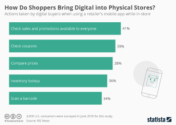 Mobile search Infographic - How Do Shoppers Bring Digital into Physical Stores?