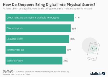 Infographic - online offline consumer behavior