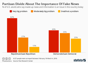 Infographic - fake news partisan divide