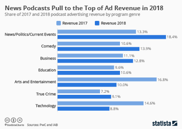 Infographic - podcast genre by advertising genre